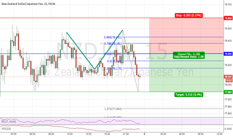 NZDJPY: Possible 2618