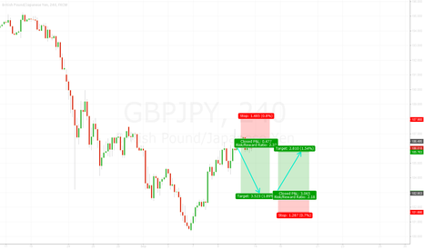 GBPJPY: GBPJPY - VLS - Short position
