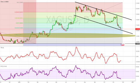 XAGUSD: Silver Pull-Back to 78.6 Fib?