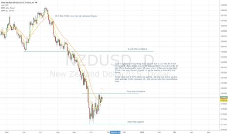NZDUSD: Inksplat - Daily Price action NZDUSD