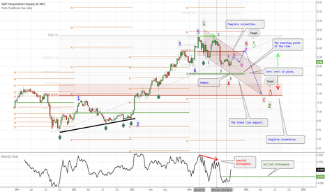 SWFT: I expect the continuation of the corrective wave.