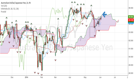 AUDJPY: AUDJPY ready to jump up