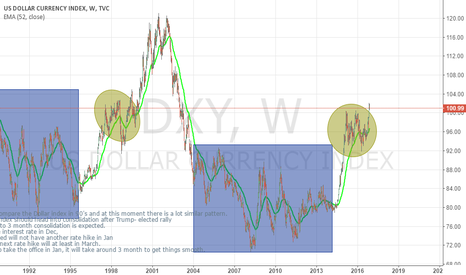 DXY: US Dollar will rally after conolidation