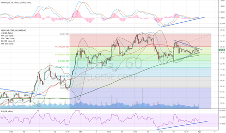 CELG: Expecting upside breakout