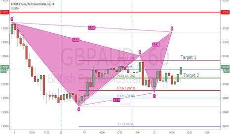 GBPAUD: GBPAUD Short Bat Pattern