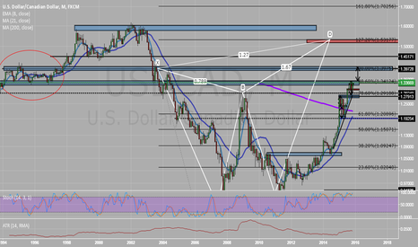 USDCAD: usdcad - MY LONG TERM CONJECTURE