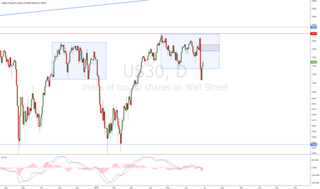 US30: DJIA D - SELL Zone 17800-17900