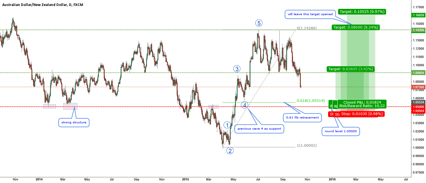 AUDNZD-ideal setup for a long