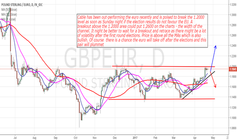 GBPEUR: GbpEur: Bullish But Will Not Jump In Yet