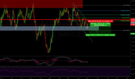 AUDUSD: AUDUSD : Ready to fall once again!