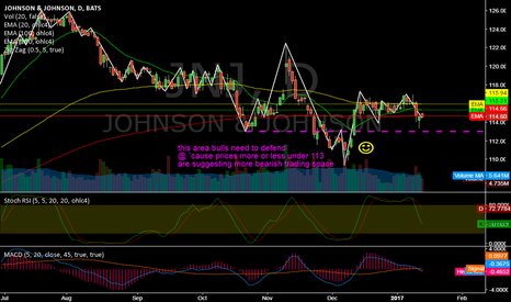 JNJ: JNJ @ daily @ closed last 6 trading days lower every day