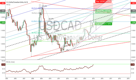 USDCAD: You will kick your self if you don't wanna SHORT USDCAD