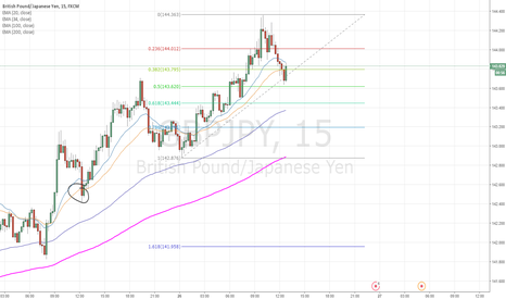 GBPJPY: Short term long on GBPJPY retracement