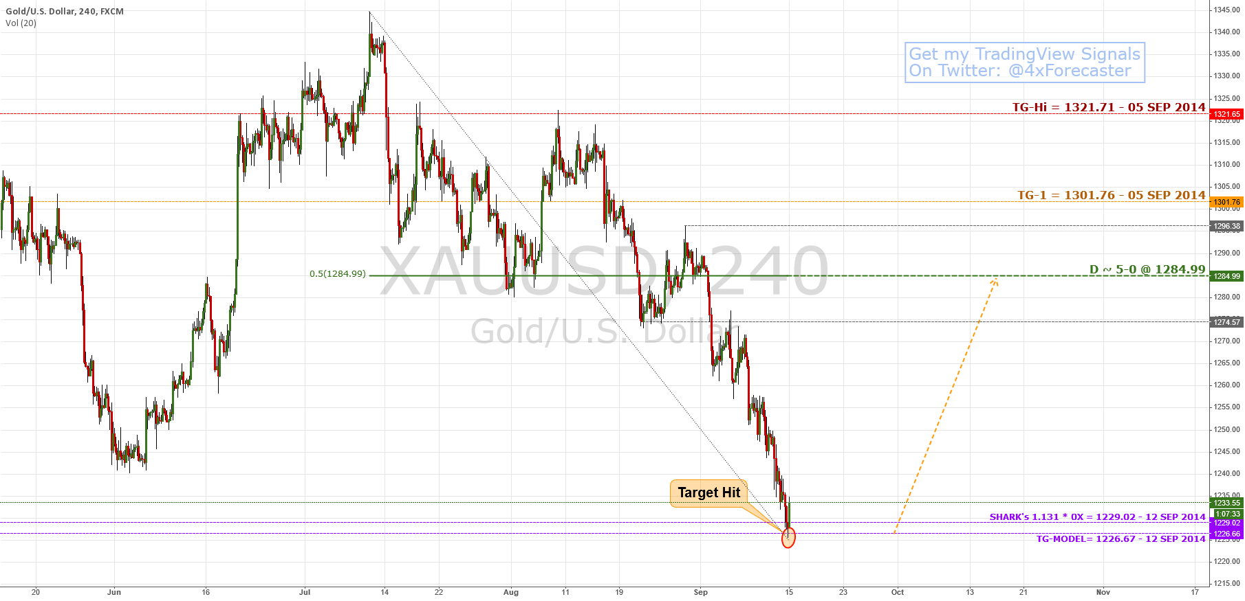 $XAU Hit Target @ 1216.67; Limited Rally Into 5-0 Patt. | $Gold