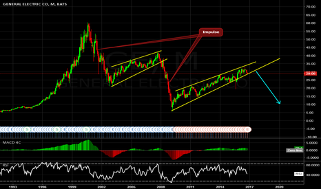 GE: General Electric will fall down!