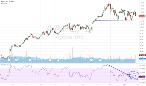 AAPL: Apple stocks: testing the breakout level