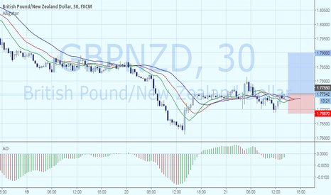 GBPNZD: GBPNZD: рост к 1.79