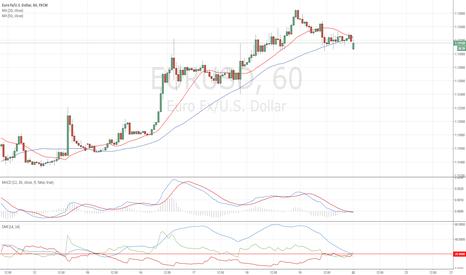 EURUSD: Simplicity Trading Strategy