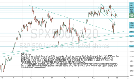 SPX500: S and P 500 Index: Still a great space for day traders