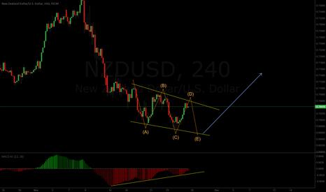 NZDUSD: Will it complete the triangle?