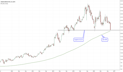 UA: Under Armour at support, but will it hold?