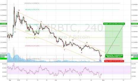 XMRBTC: XMR/BTC Clear long
