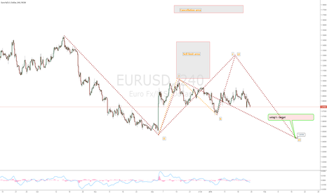 EURUSD: SWA EURUSD analysis