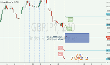 GBPJPY: GBPJPY weekly breakout