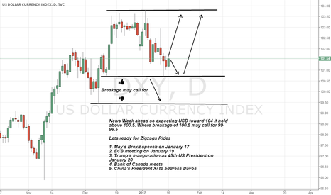 DXY: USD on News Week Views