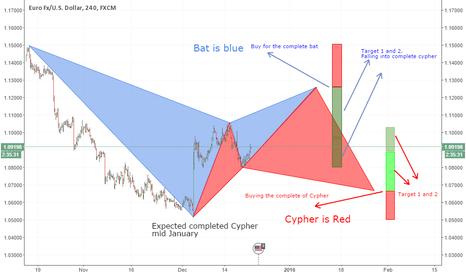 EURUSD: Bat into Cypher possible