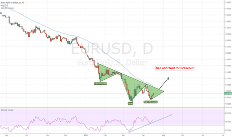 EURUSD: Head and Shoulder Pattern