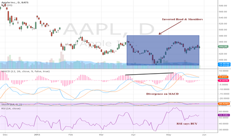 AAPL: Turning from bearish to bullish