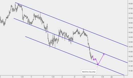 GBPJPY: GBPJPY: Potential Buy at Lower Parallel of a Channel