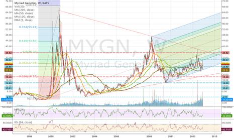 MYGN: MYGN, Watch