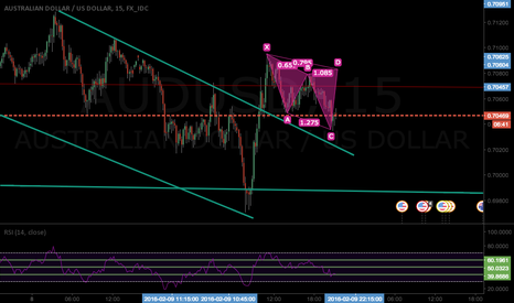 AUDUSD: Bullish Cypher pattern on Aud/Usd