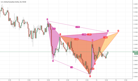 USDCAD: USDCAD cypher and butterfly confluence