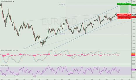 EURUSD: Euro to start trending?