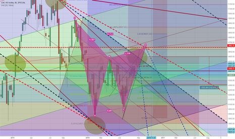 CAC: Infamous Bearish Gartley Pattern + Head and Shoulders: CAC 40
