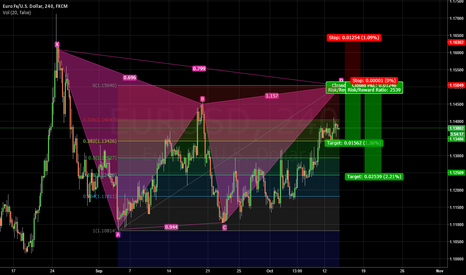 EURUSD: Gartley sell Hourly