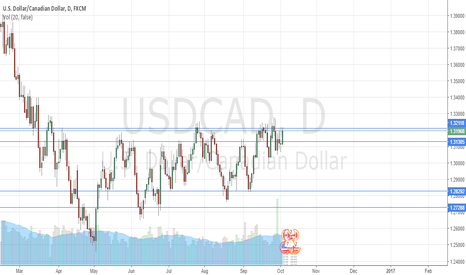 USDCAD: Looks like it will go down