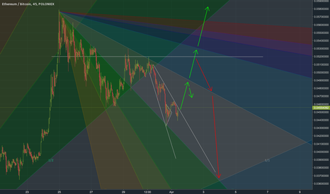ETHBTC: ETHBTC Possible Scenarios #2