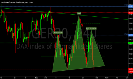 GER30: A H&S pattern?