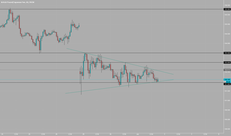 GBPJPY: Hourly Wedge Entry