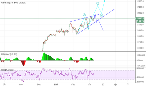 DE30EUR: possible top done or w3 started