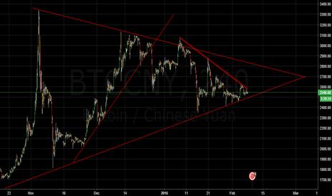 BTCCNY: today's triangles