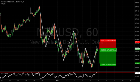 NZDUSD: Continuation of the downtrend