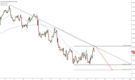 CHFJPY: CHFJPY A PERFECT SELL