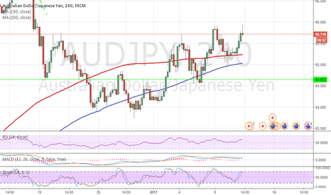 AUDJPY: AUDJPY 4h Double Top, SHORT