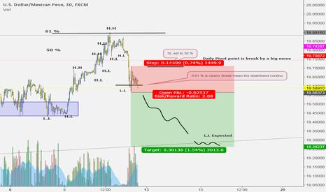 USDMXN: Quick trade if 61 % is break
