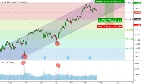 SPY: S&P500 Long Term Bull Setup
